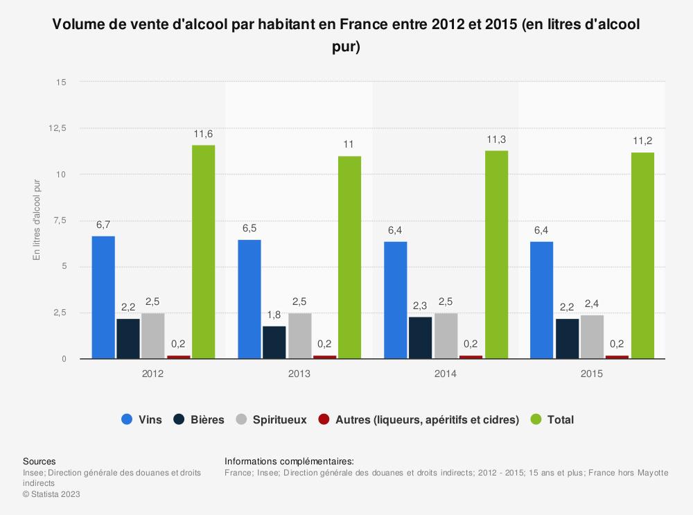 Statistique: Volume de vente d'alcool par habitant en France entre 2012 et 2015 (en litres d'alcool pur) | Statista