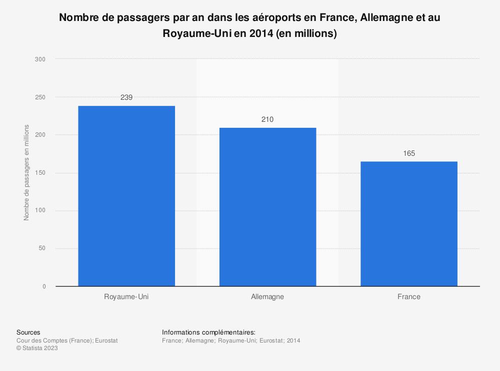 Statistique: Nombre de passagers par an dans les aéroports en France, Allemagne et au Royaume-Uni en 2014 (en millions) | Statista