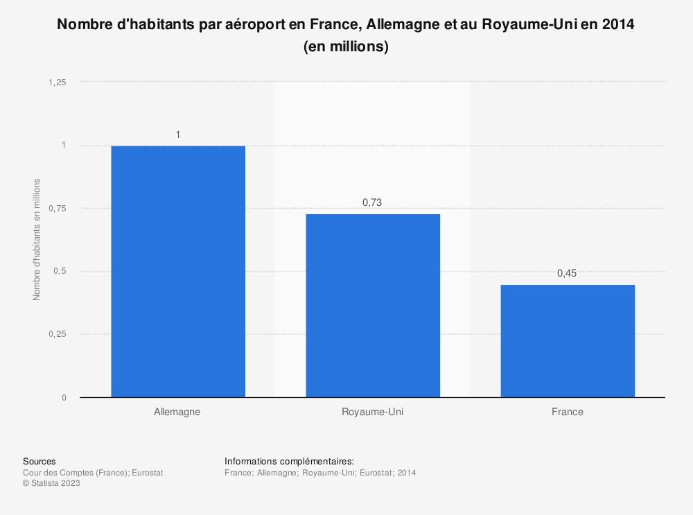 Statistique: Nombre d'habitants par aéroport en France, Allemagne et au Royaume-Uni en 2014 (en millions) | Statista