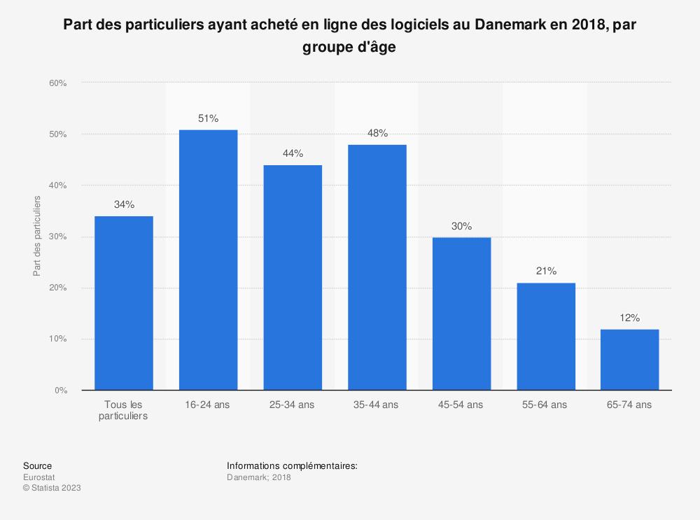 Statistique: Part des particuliers ayant acheté en ligne des logiciels au Danemark en 2018, par groupe d'âge | Statista
