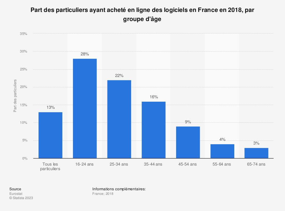 Statistique: Part des particuliers ayant acheté en ligne des logiciels en France en 2018, par groupe d'âge | Statista
