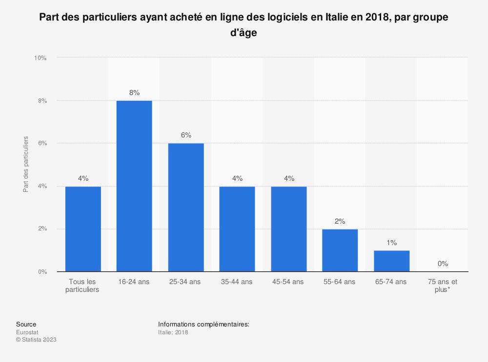 Statistique: Part des particuliers ayant acheté en ligne des logiciels en Italie en 2018, par groupe d'âge | Statista