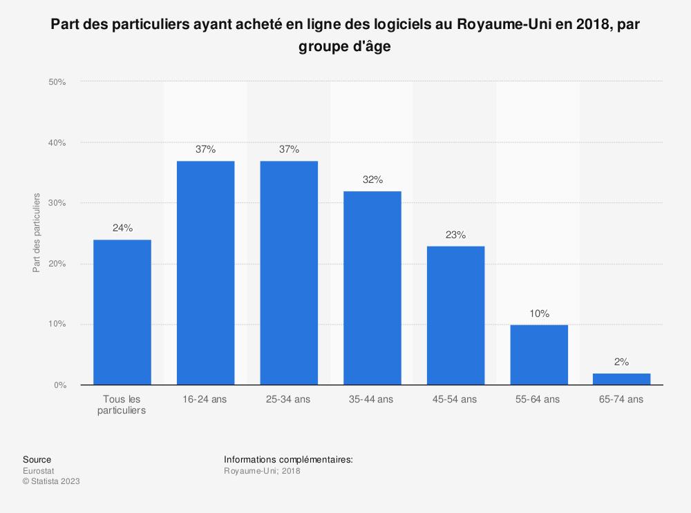 Statistique: Part des particuliers ayant acheté en ligne des logiciels au Royaume-Uni en 2018, par groupe d'âge   Statista