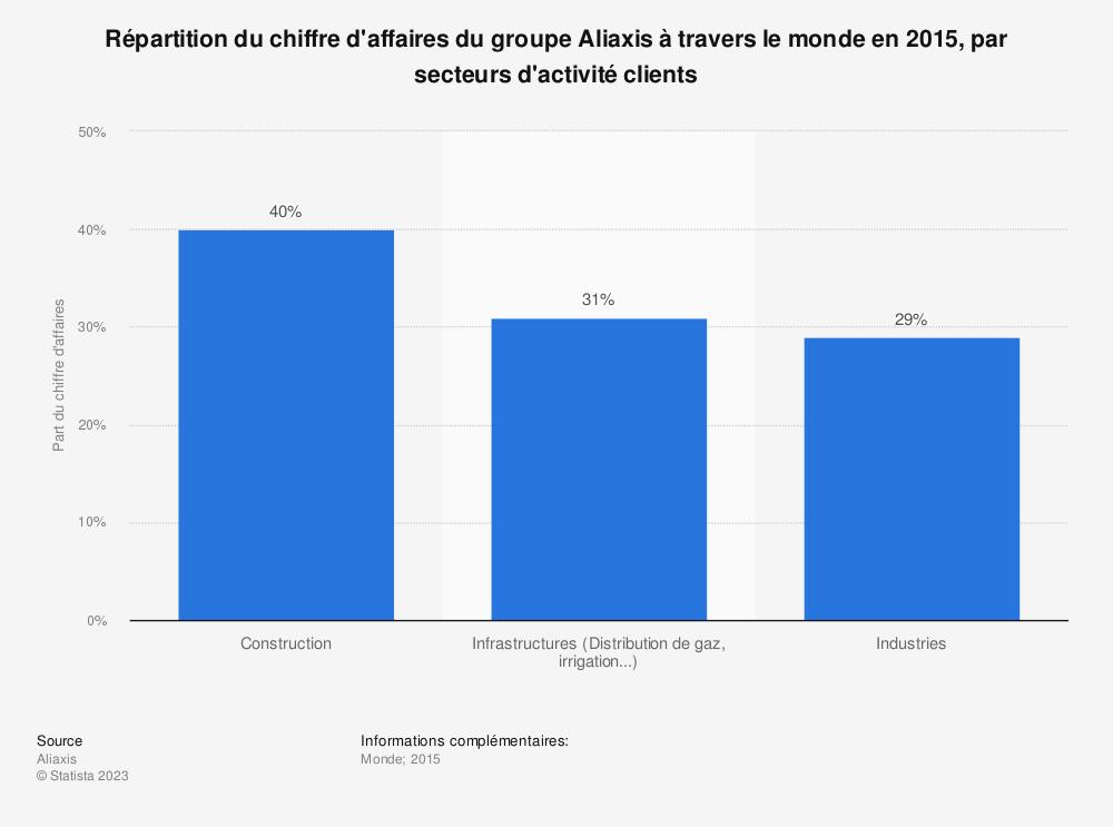 Statistique: Répartition du chiffre d'affaires du groupe Aliaxis à travers le monde en 2015, par secteurs d'activité clients | Statista