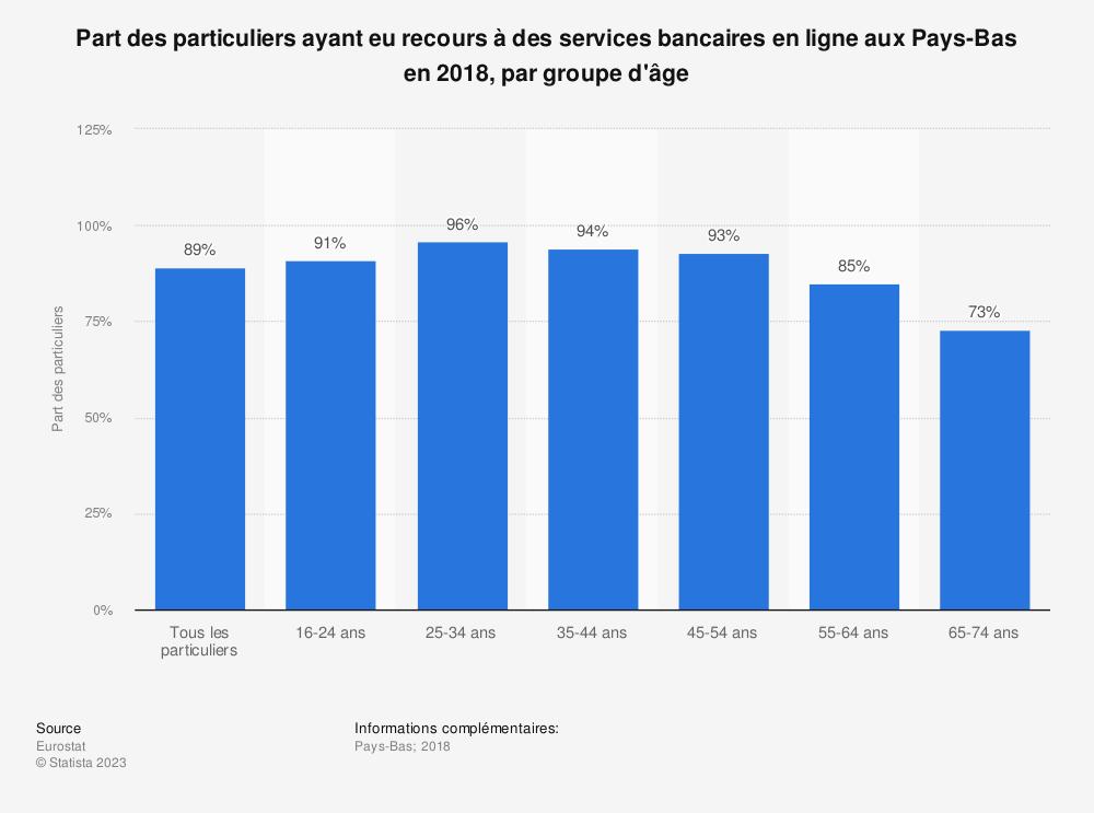 Statistique: Part des particuliers ayant eu recours à des services bancaires en ligne aux Pays-Bas en 2018, par groupe d'âge | Statista