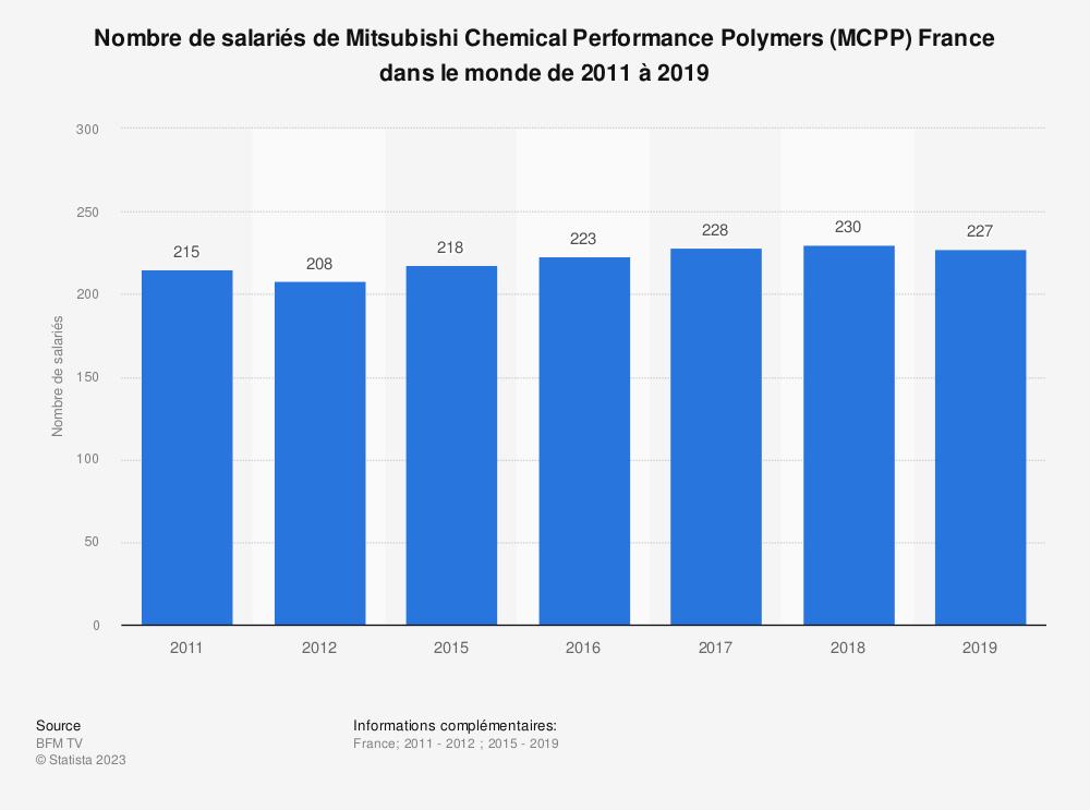 Statistique: Nombre de salariés de Mitsubishi Chemical Performance Polymers (MCPP) France dans le monde de 2011 à 2016 | Statista