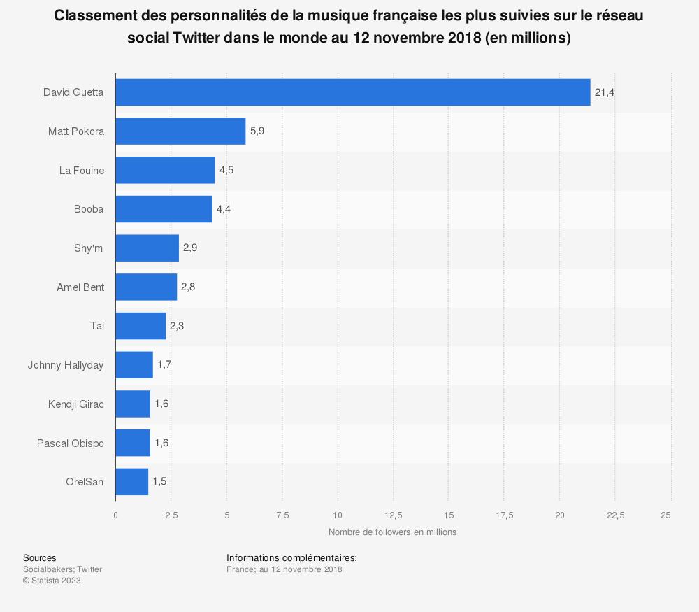 Statistique: Classement des personnalités de la musique française les plus suivies sur le réseau social Twitter dans le monde au 12 novembre 2018 (en millions) | Statista