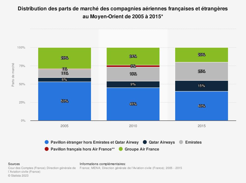 Statistique: Distribution des parts de marché des compagnies aériennes françaises et étrangères au Moyen-Orient de 2005 à 2015* | Statista