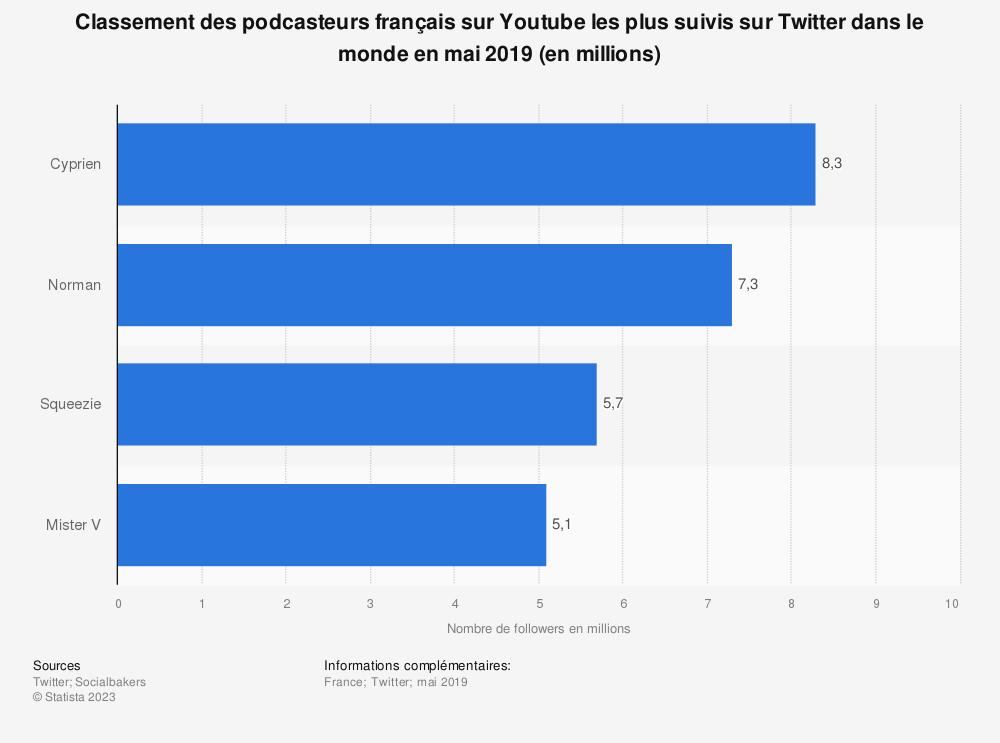 Statistique: Classement des podcasteurs français sur Youtube les plus suivis sur Twitter dans le monde en mai 2019 (en millions) | Statista