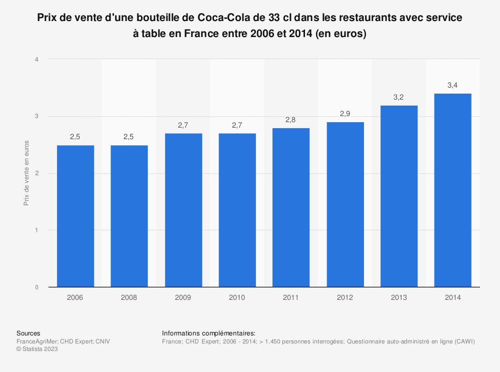 Statistique: Prix de vente d'une bouteille de Coca-Cola de 33 cl dans les restaurants avec service à table en France entre 2006 et 2014 (en euros) | Statista