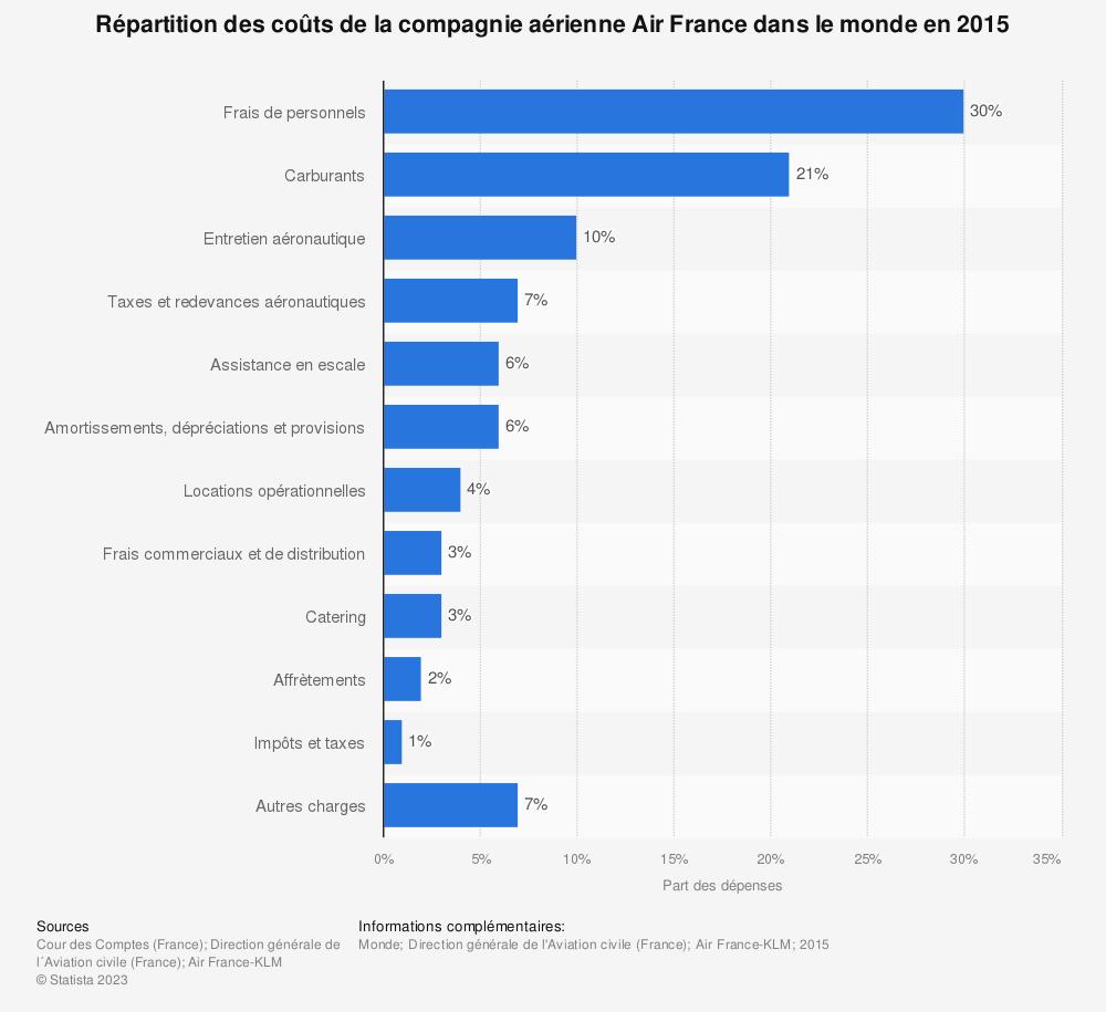 Statistique: Répartition des coûts de la compagnie aérienne Air France dans le monde en 2015 | Statista
