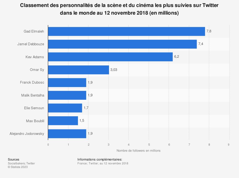 Statistique: Classement des personnalités de la scène et du cinéma les plus suivies sur Twitter dans le monde au 12 novembre 2018 (en millions) | Statista