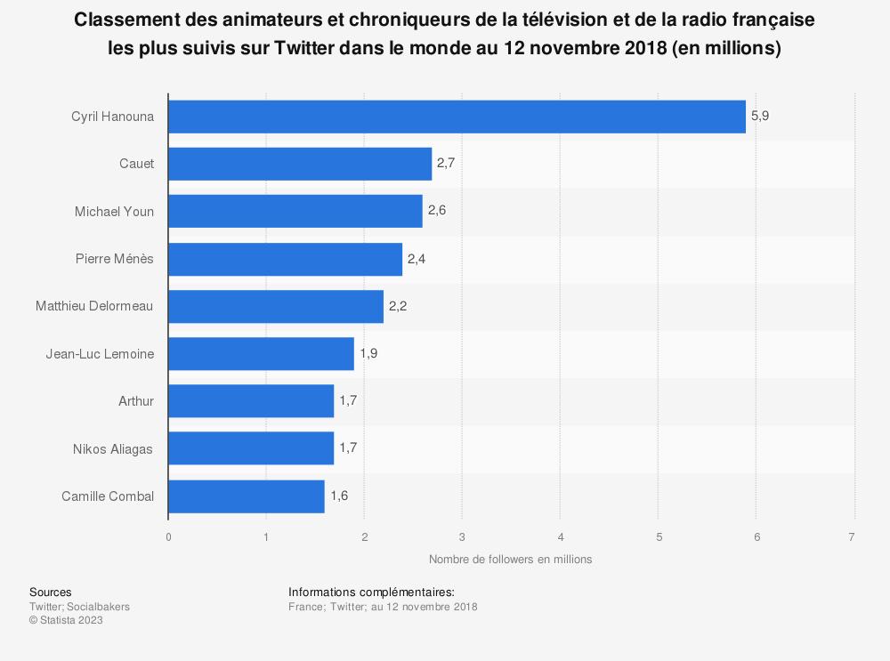 Statistique: Classement des animateurs et chroniqueurs de la télévision et de la radio française les plus suivis sur Twitter dans le monde au 12 novembre 2018 (en millions) | Statista
