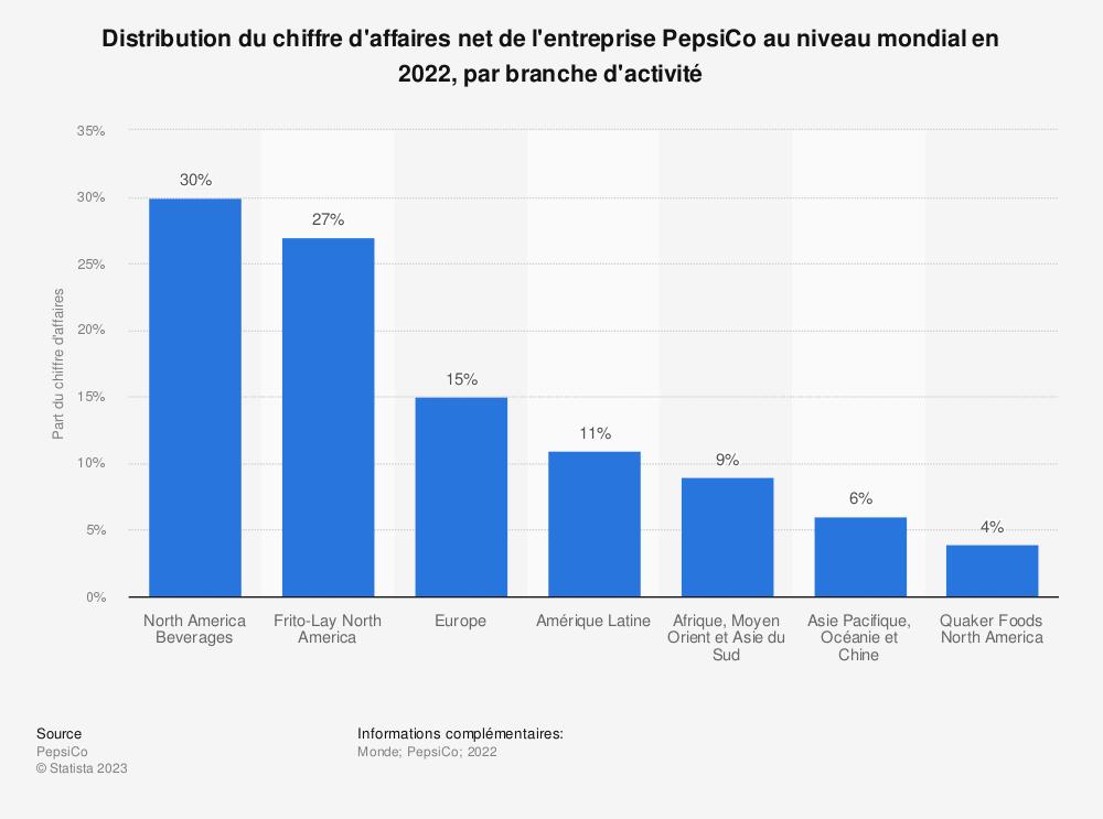 Statistique: Distribution du chiffre d'affaires net de l'entreprise PepsiCo au niveau mondial en 2018, par branche d'activité | Statista