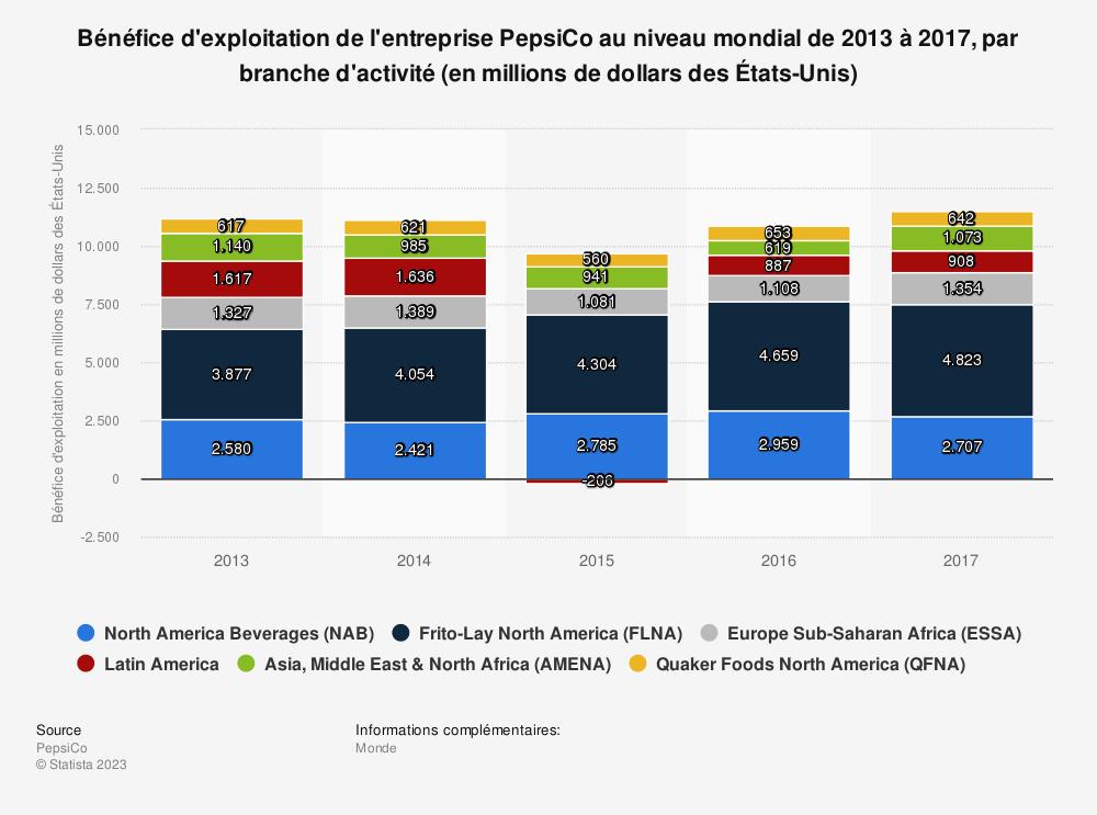 Statistique: Bénéfice d'exploitation de l'entreprise PepsiCo au niveau mondial de 2013 à 2017, par branche d'activité (en millions de dollars des États-Unis) | Statista
