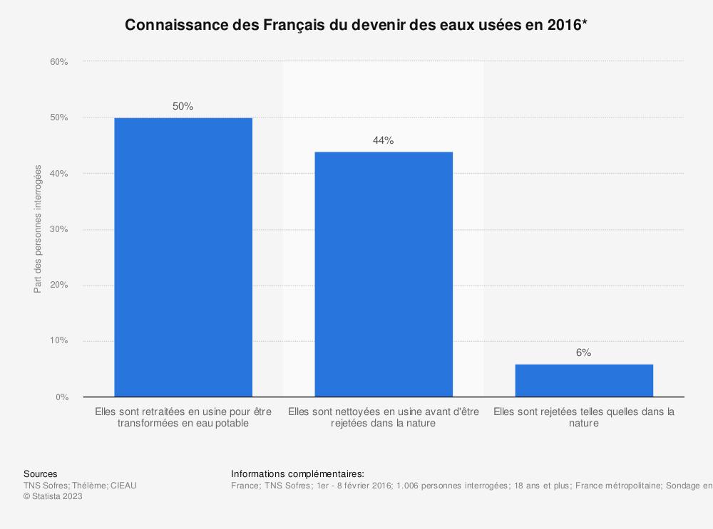 Statistique: Connaissance des Français du devenir des eaux usées en 2016* | Statista