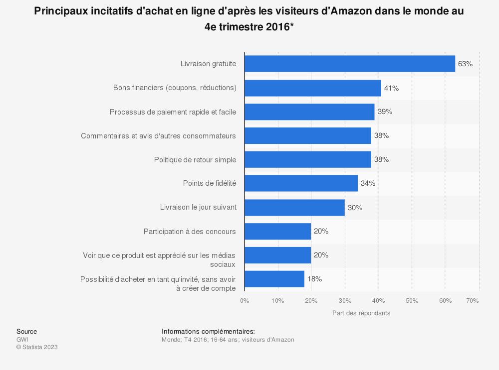 Statistique: Principaux incitatifs d'achat en ligne d'après les visiteurs d'Amazon dans le monde au 4e trimestre 2016* | Statista