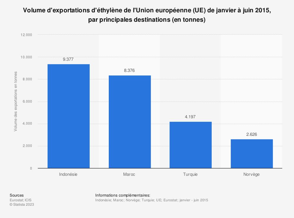 Statistique: Volume d'exportations d'éthylène de l'Union européenne (UE) de janvier à juin 2015, par principales destinations (en tonnes) | Statista