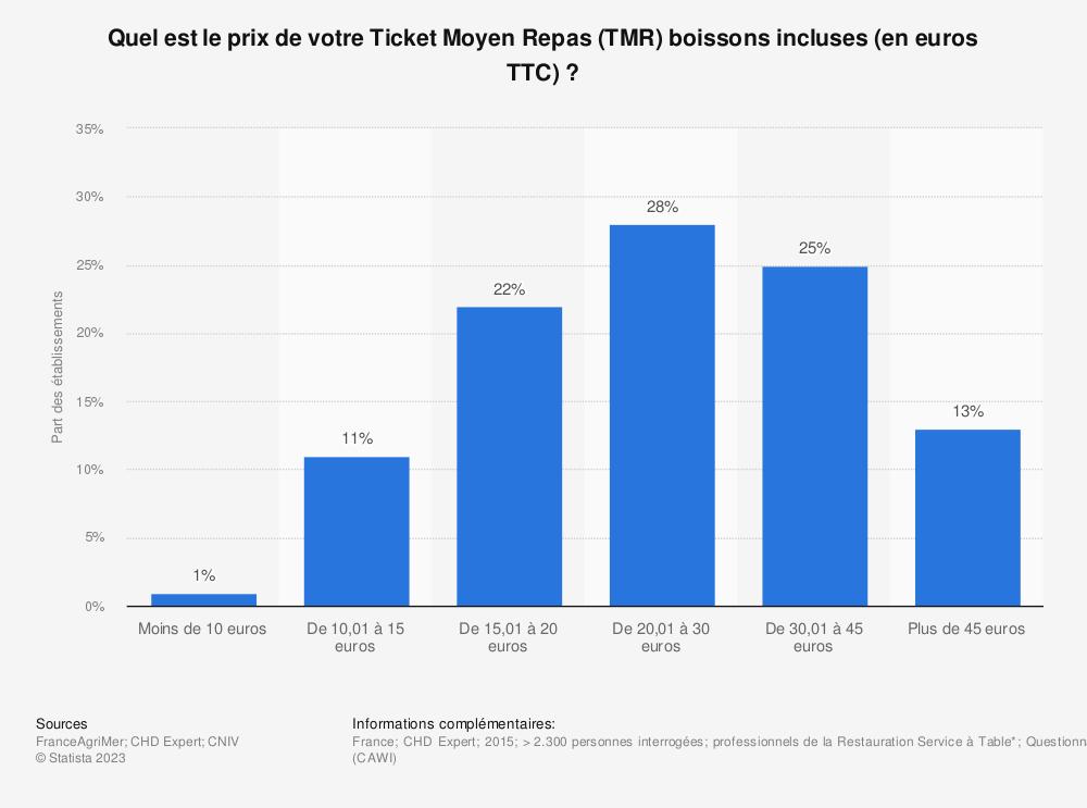 Statistique: Quel est le prix de votre Ticket Moyen Repas (TMR) boissons incluses (en euros TTC)? | Statista