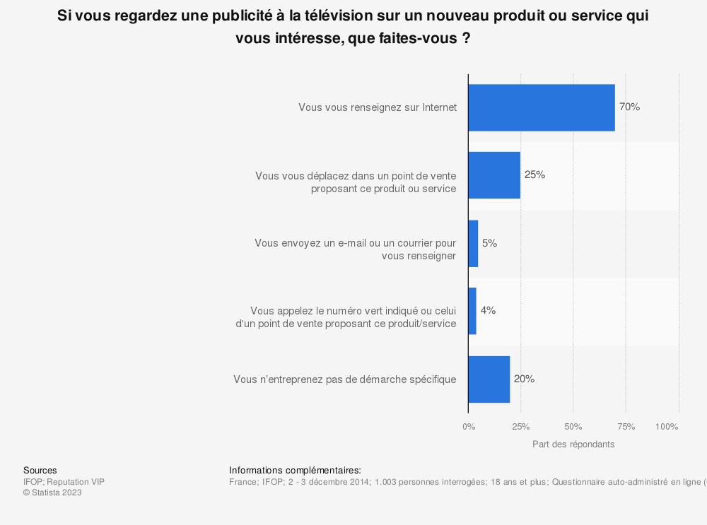 Statistique: Si vous regardez une publicité à la télévision sur un nouveau produit ou service qui vous intéresse, que faites-vous? | Statista