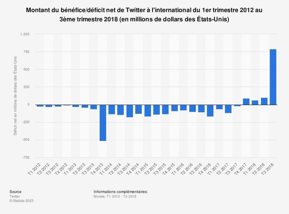 Statistique: Montant du bénéfice/déficit net de Twitter à l'international du 1er trimestre 2012 au 3ème trimestre 2018 (en millions de dollars des États-Unis) | Statista