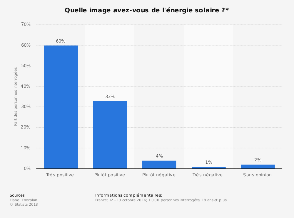 Statistique: Quelle image avez-vous de l'énergie solaire?* | Statista