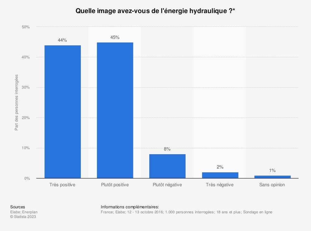 Statistique: Quelle image avez-vous de l'énergie hydraulique ?* | Statista