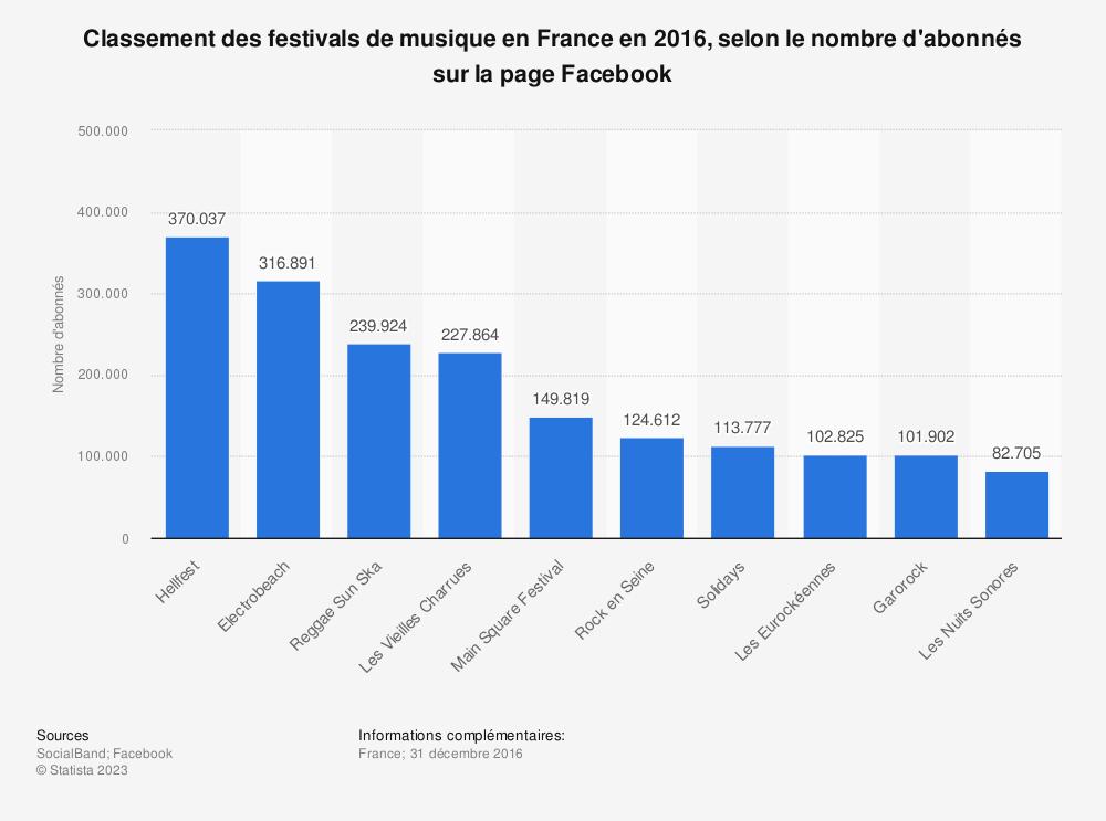 Statistique: Classement des festivals de musique en France en 2016, selon le nombre d'abonnés sur la page Facebook | Statista