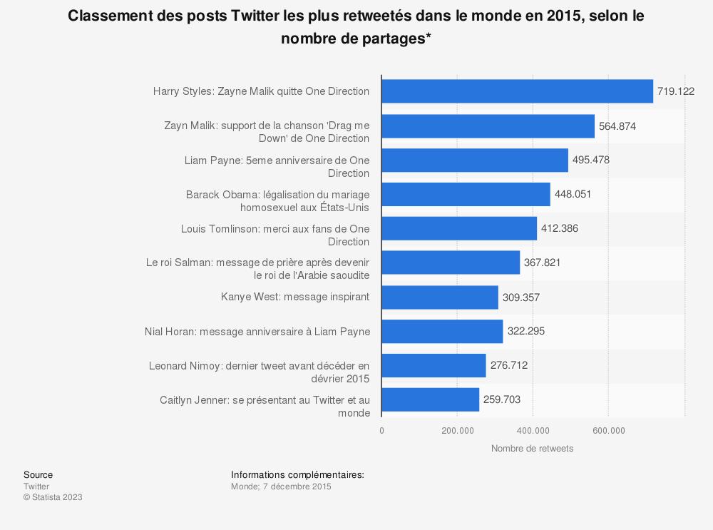 Statistique: Classement des posts Twitter les plus retweetés dans le monde en 2015, selon le nombre de partages* | Statista