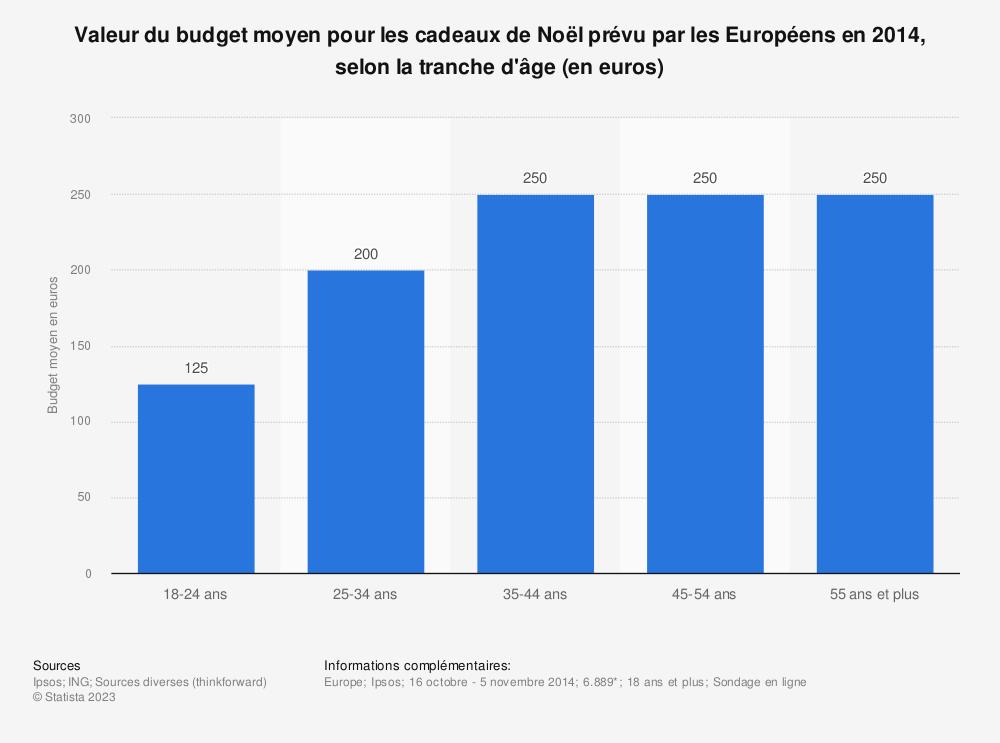 Statistique: Valeur du budget moyen pour les cadeaux de Noël prévu par les Européens en 2014, selon la tranche d'âge (en euros) | Statista