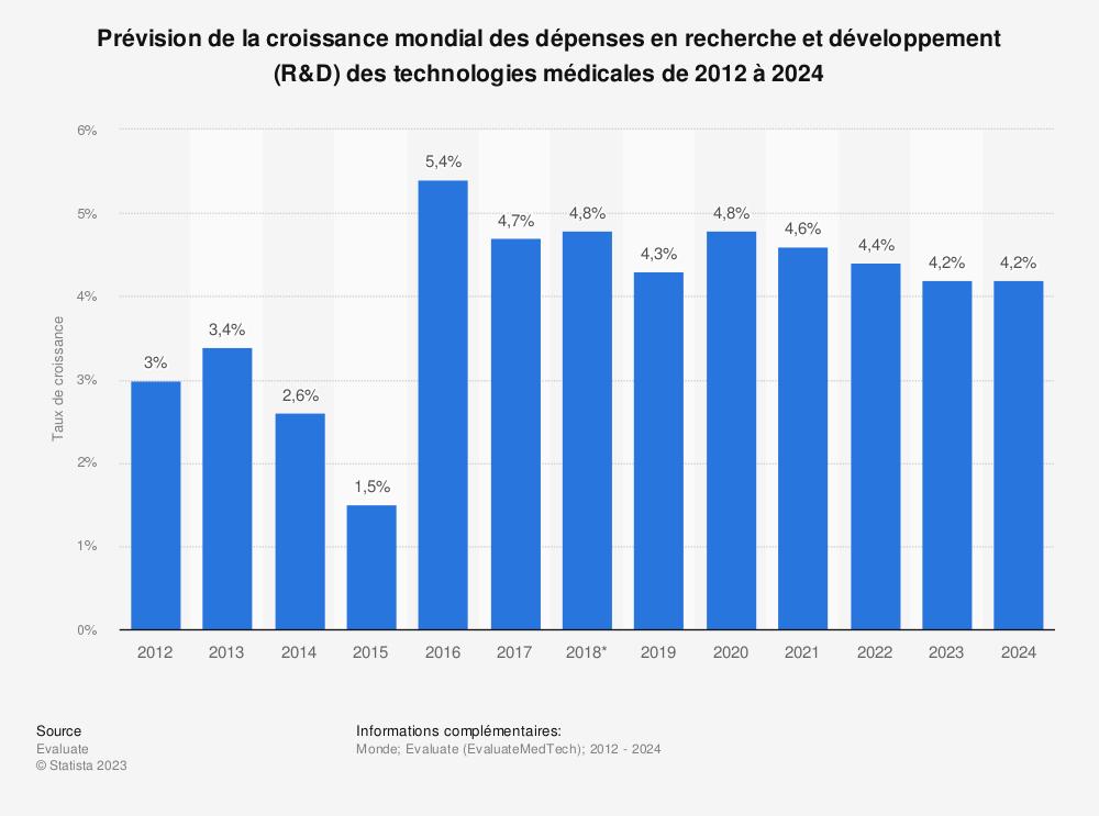 Statistique: Prévision de la croissance mondial des dépenses en recherche et développement (R&D) des technologies médicales de 2012 à 2024 | Statista