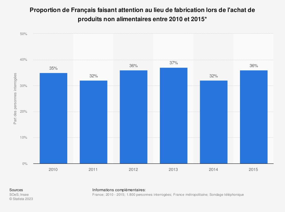 Statistique: Proportion de Français faisant attention au lieu de fabrication lors de l'achat de produits non alimentaires entre 2010 et 2015* | Statista
