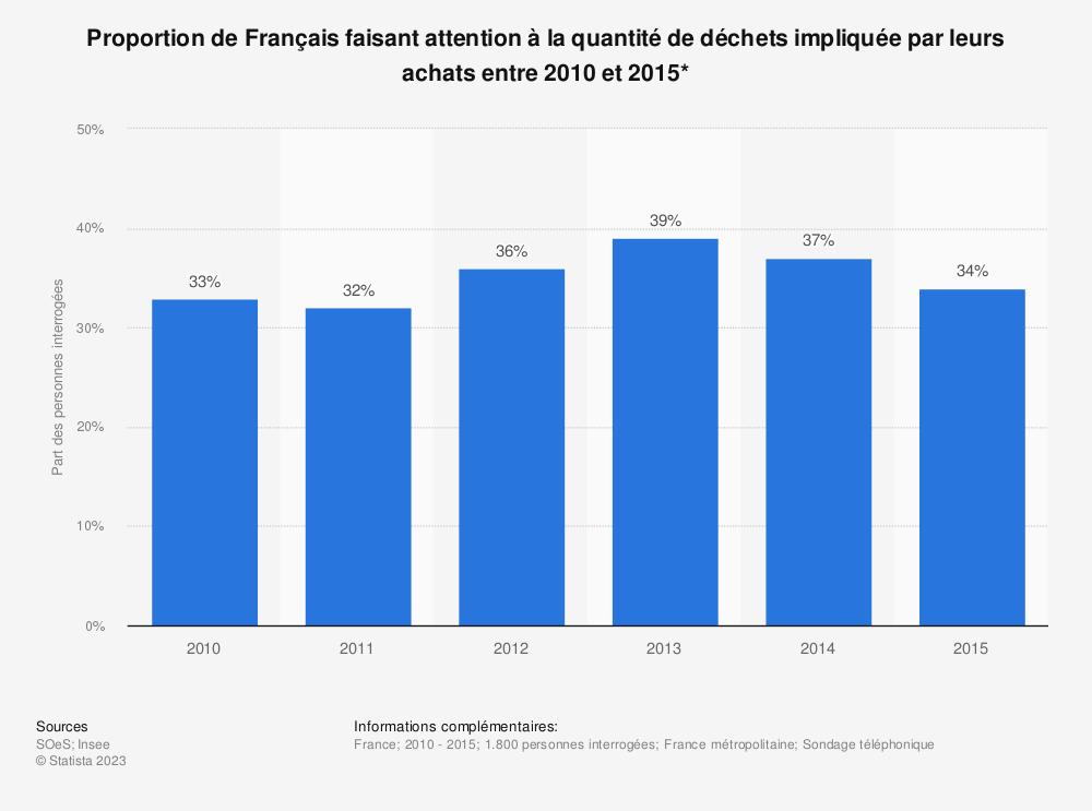 Statistique: Proportion de Français faisant attention à la quantité de déchets impliquée par leurs achats entre 2010 et 2015* | Statista