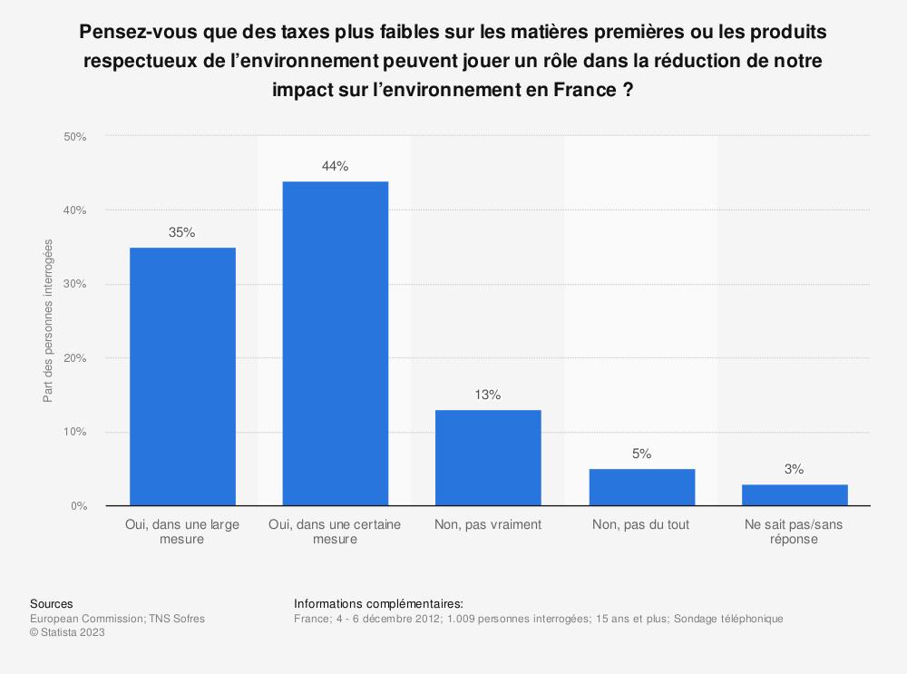 Statistique: Pensez-vous que des taxes plus faibles sur les matières premières ou les produits respectueux de l'environnement peuvent jouer un rôle dans la réduction de notre impact sur l'environnement en France? | Statista