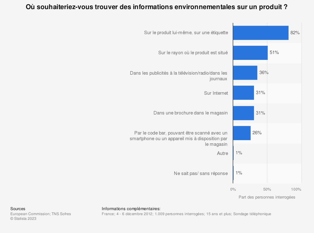 Statistique: Où souhaiteriez-vous trouver des informations environnementales sur un produit? | Statista