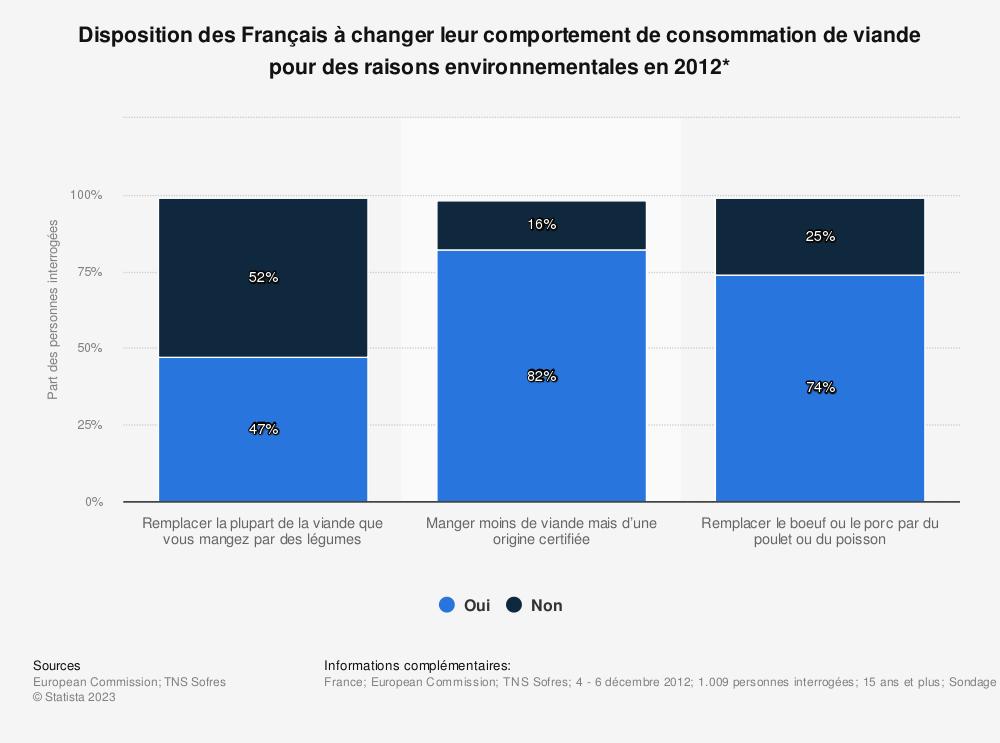 Statistique: Disposition des Français à changer leur comportement de consommation de viande pour des raisons environnementales en 2012* | Statista