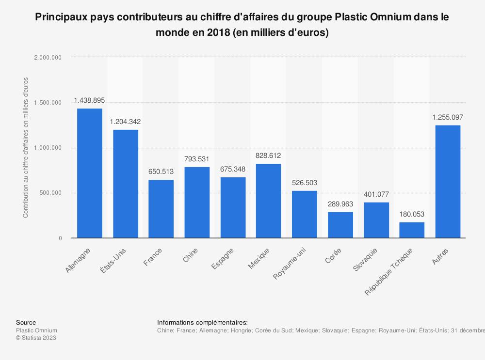 Statistique: Principaux pays contributeurs au chiffre d'affaires du groupe Plastic Omnium dans le monde en 2018 (en milliers d'euros) | Statista