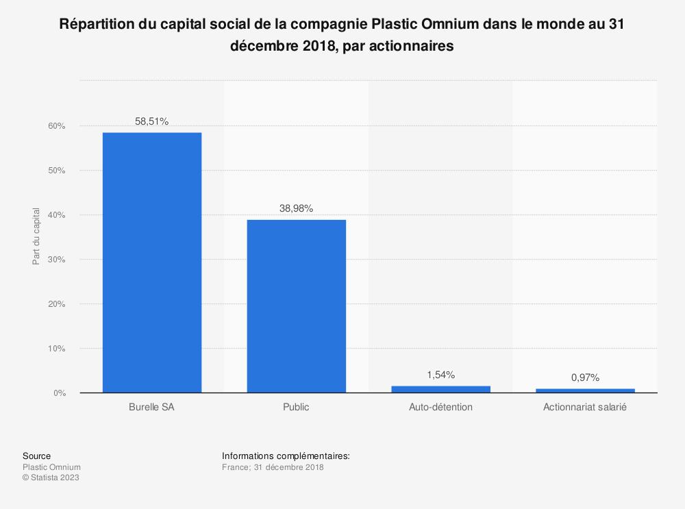 Statistique: Répartition du capital social de la compagnie Plastic Omnium dans le monde au 31 décembre 2018, par actionnaires | Statista