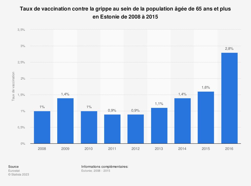 Statistique: Taux de vaccination contre la grippe au sein de la population âgée de 65 ans et plus en Estonie de 2008 à 2015 | Statista