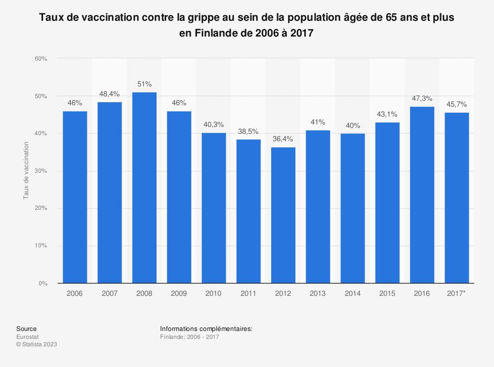 Statistique: Taux de vaccination contre la grippe au sein de la population âgée de 65 ans et plus en Finlande de 2006 à 2017 | Statista