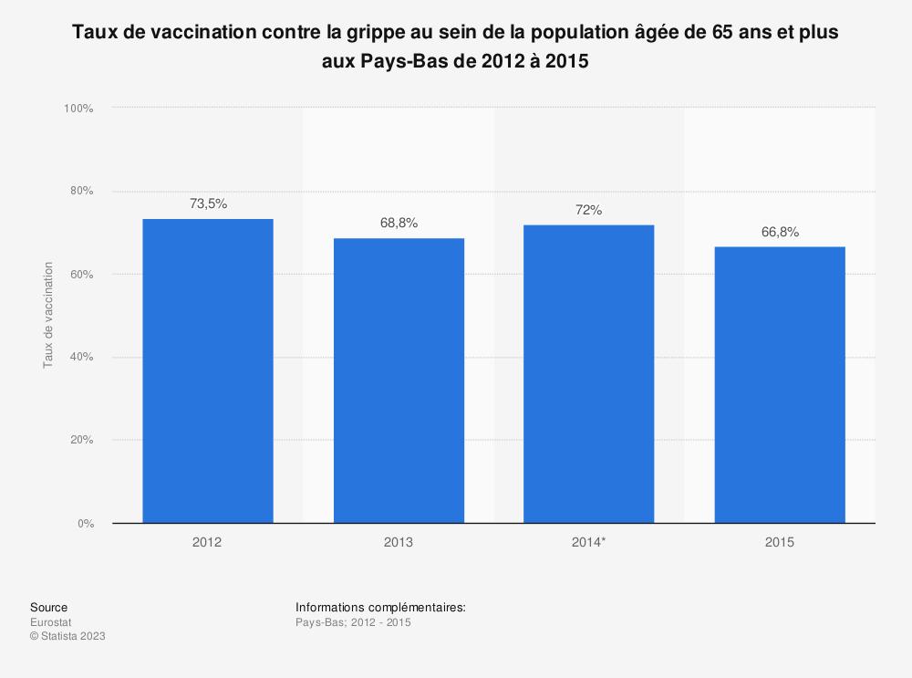 Statistique: Taux de vaccination contre la grippe au sein de la population âgée de 65 ans et plus aux Pays-Bas de 2012 à 2015 | Statista