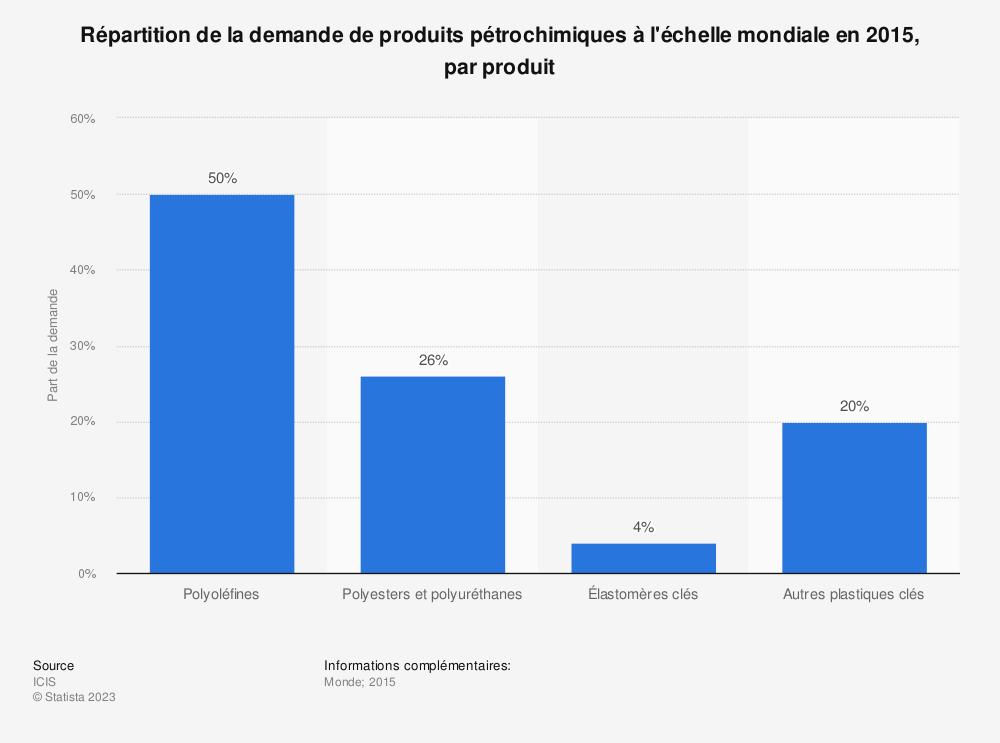 Statistique: Répartition de la demande de produits pétrochimiques à l'échelle mondiale en 2015, par produit | Statista