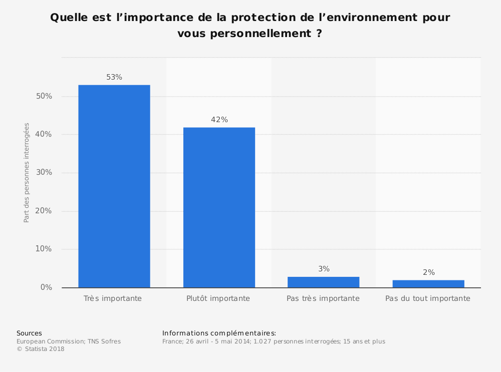 Statistique: Quelle est l'importance de la protection de l'environnement pour vous personnellement ? | Statista