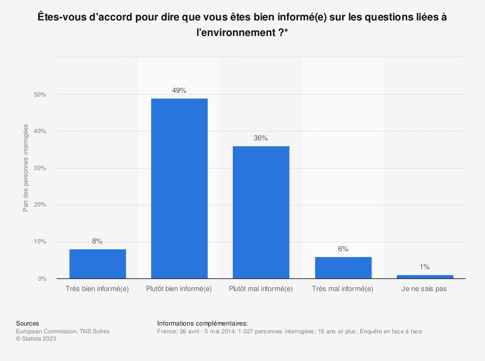 Statistique: Êtes-vous d'accord pour dire que vous êtes bien informé(e) sur les questions liées à l'environnement?* | Statista