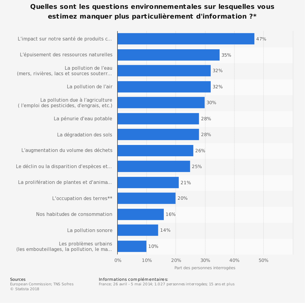 Statistique: Quelles sont les questions environnementales sur lesquelles vous estimez manquer plus particulièrement d'information?* | Statista
