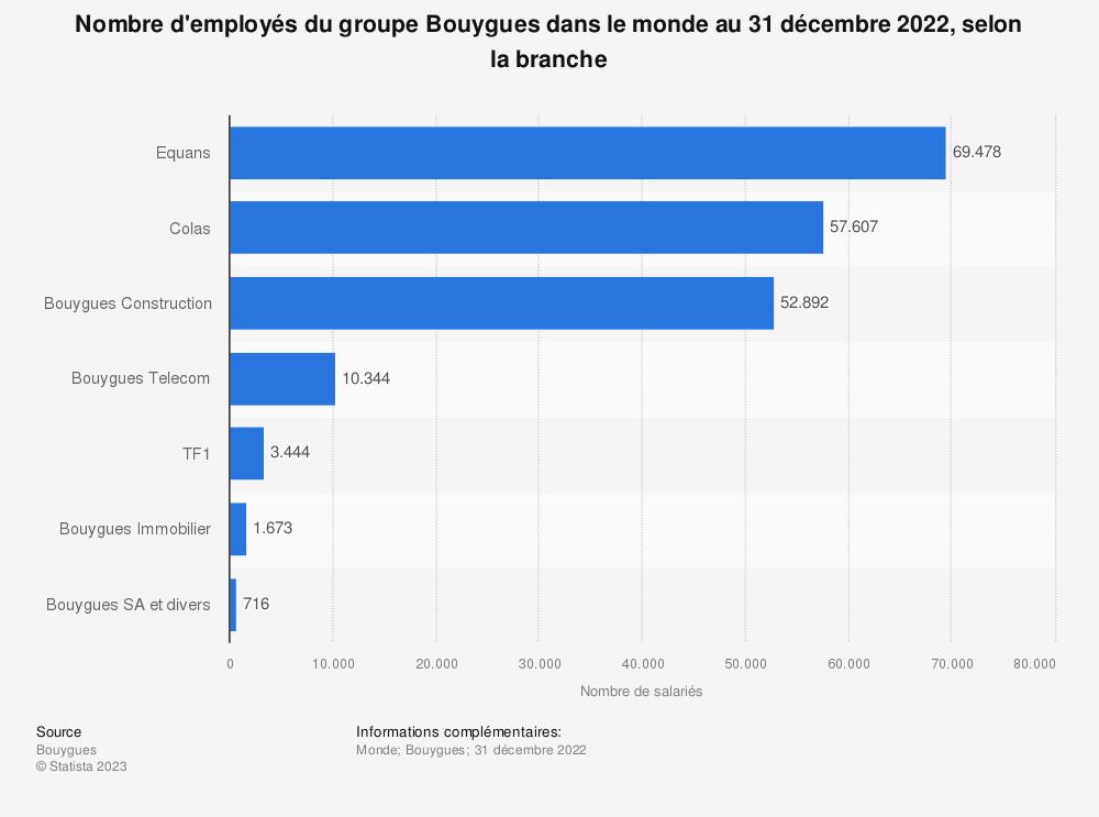 Statistique: Nombre d'employés du groupe Bouygues dans le monde en 2019, selon le métier | Statista