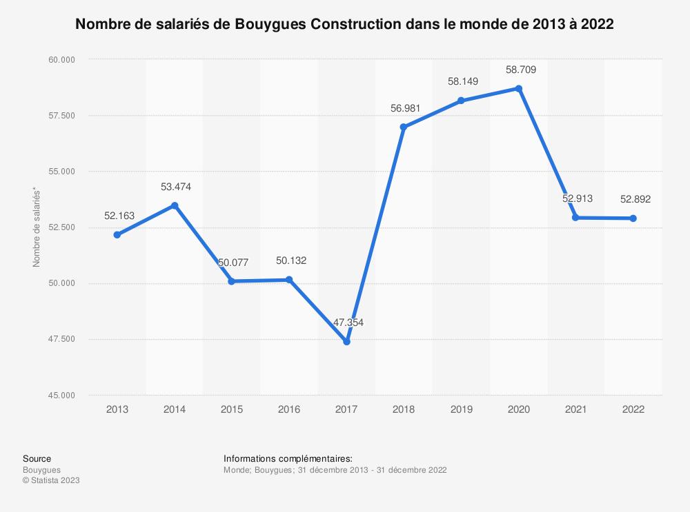 Statistique: Nombre de collaborateurs de Bouygues Construction dans le monde de 2013 à 2018 | Statista
