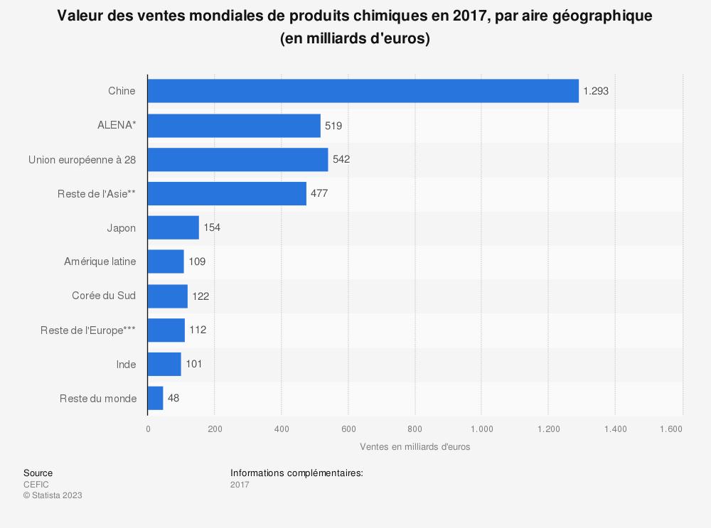 Statistique: Valeur des ventes mondiales de produits chimiques en 2017, par aire géographique (en milliards d'euros) | Statista