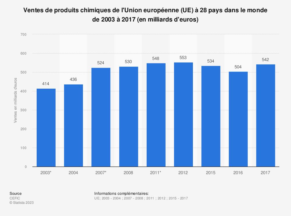 Statistique: Ventes de produits chimiques de l'Union européenne (UE) à 28 pays dans le monde de 2003 à 2017 (en milliards d'euros) | Statista