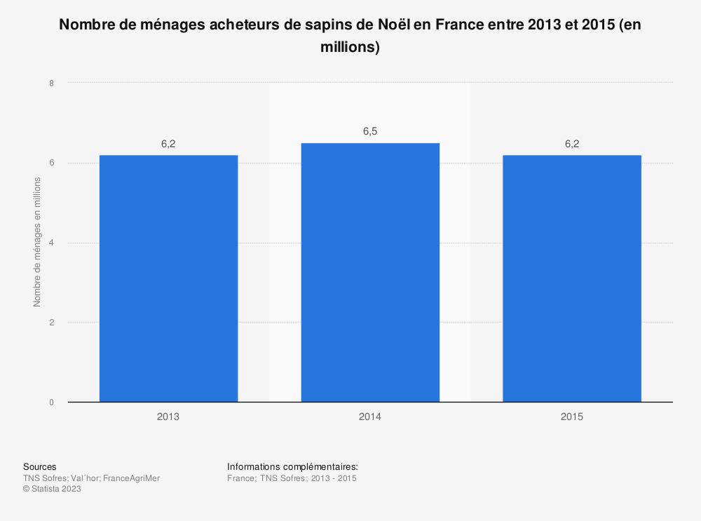 Statistique: Nombre de ménages acheteurs de sapins de Noël en France entre 2013 et 2015 (en millions) | Statista